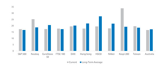 Equity Implied Volatility during the Equity Drawdown