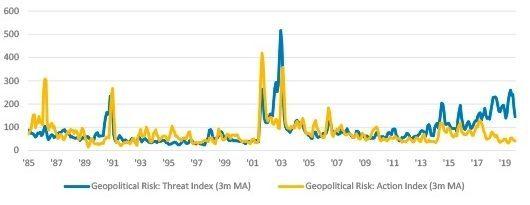 Geopolitical Risk – Jan 1985 to Nov 2019