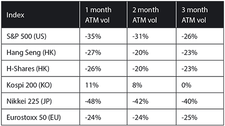 Relative decline in ATM volatility between January 3rd August 8th 2017. Source: True Partner Advisor