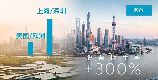 True Partner Capital  股票换手率 turnover ratio shares