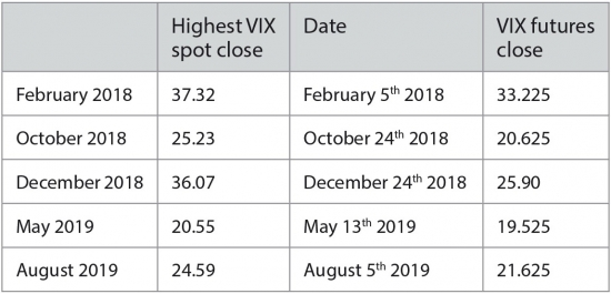 Table 1: Peak closing levels in VIX spot and VIX future in recent volatile months