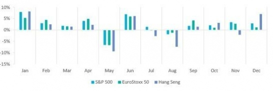 Monthly Market Returns in 2019 – Major US, European and Asian Indices